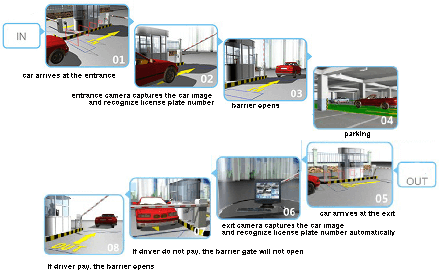 ALPR Parking Management System-1