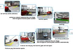 ALPR Parking Management System, making your parking more convenient