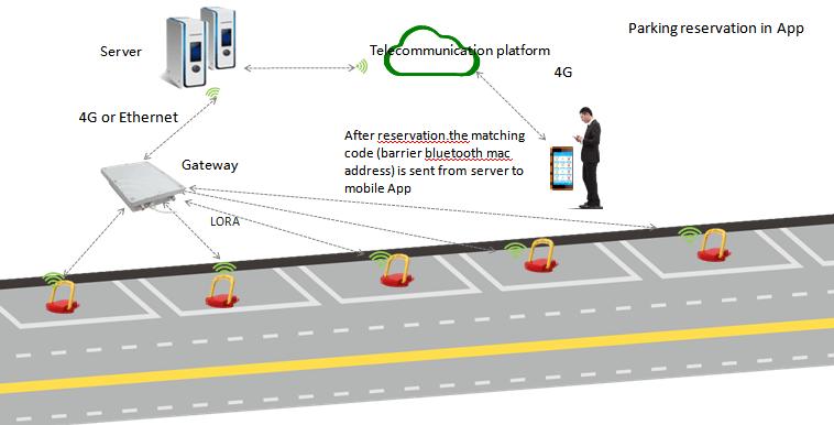 LoRa parking reservation barrier-2