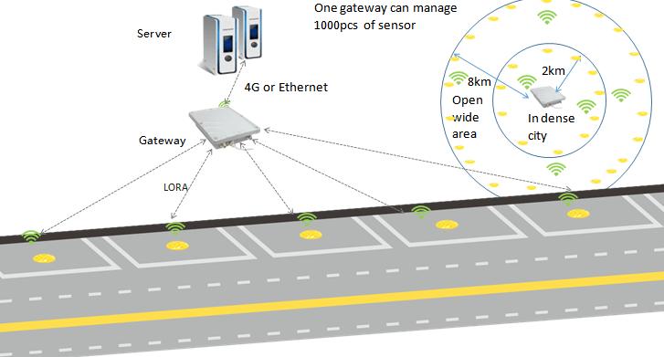 LoRa parking reservation barrier-4