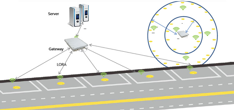 Outdoor parkingg sensor-2