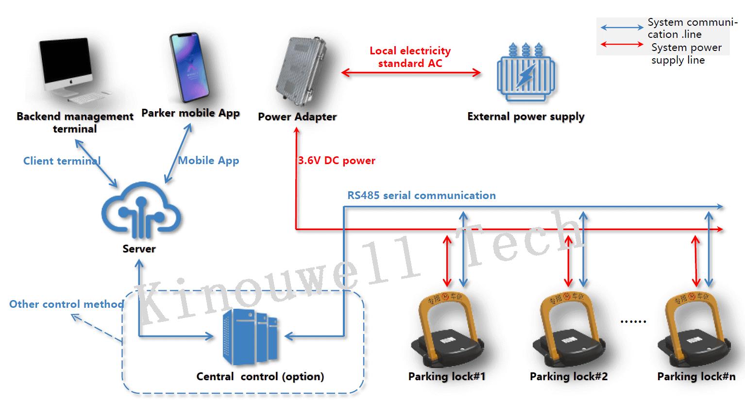 RS485 Wire Parking Lock help-2